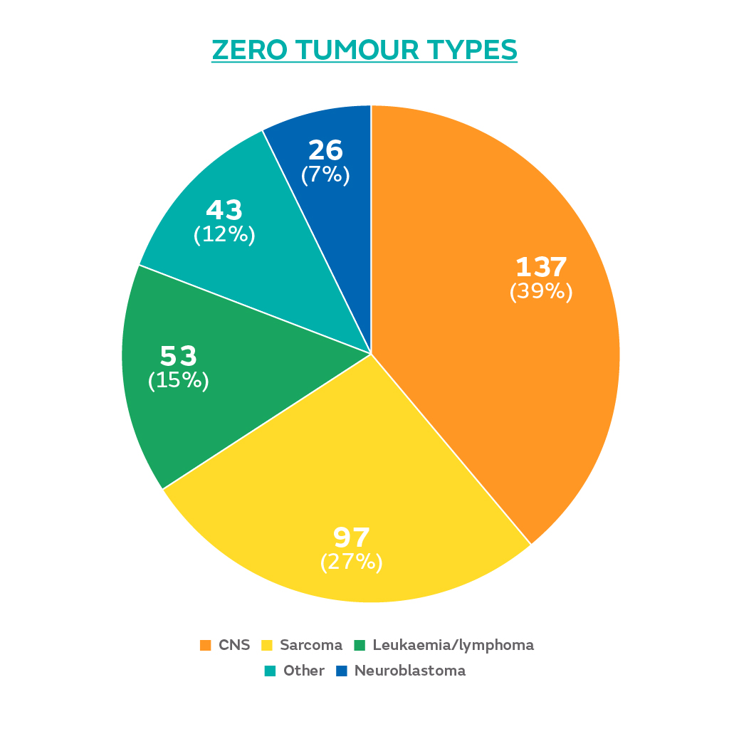 Pie chart of ZERO Childhood Cancer program tumour types